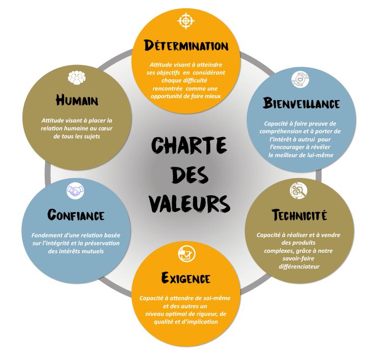charte-valeurs-db-groupe